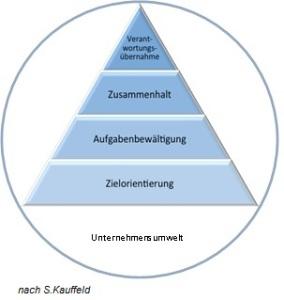 Teampyramide